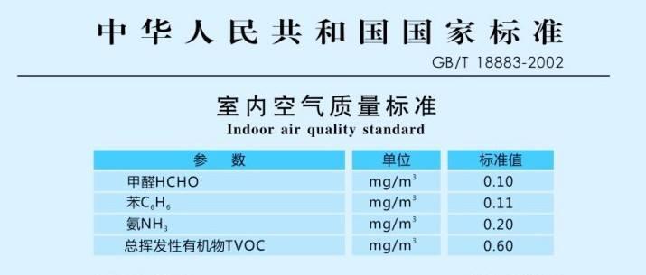 室内空气检测有哪两种国家标准,这两种标准有什么差异?